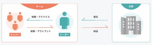 チーム制副業プラットフォーム『nitoeru』の仕組み